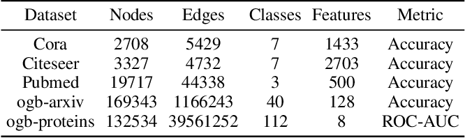 Figure 2 for Revisiting Graph Convolutional Network on Semi-Supervised Node Classification from an Optimization Perspective