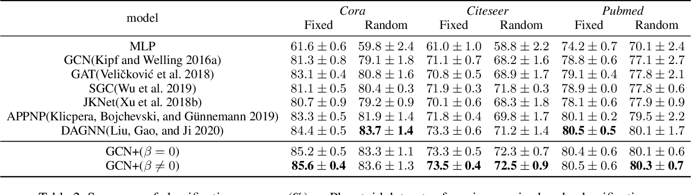 Figure 4 for Revisiting Graph Convolutional Network on Semi-Supervised Node Classification from an Optimization Perspective
