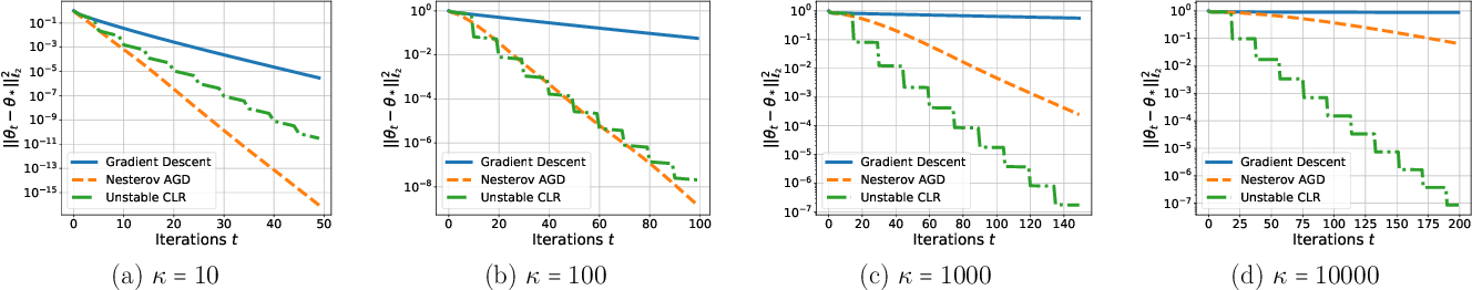 Figure 1 for Super-Convergence with an Unstable Learning Rate