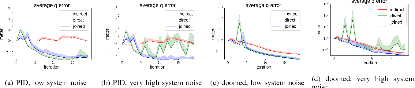 Figure 1 for A New Data Source for Inverse Dynamics Learning