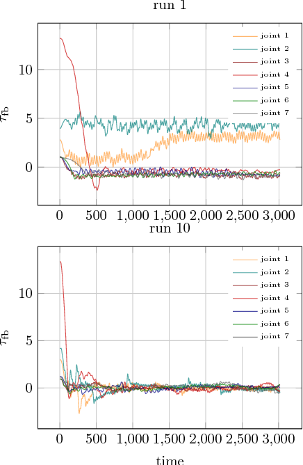 Figure 4 for A New Data Source for Inverse Dynamics Learning