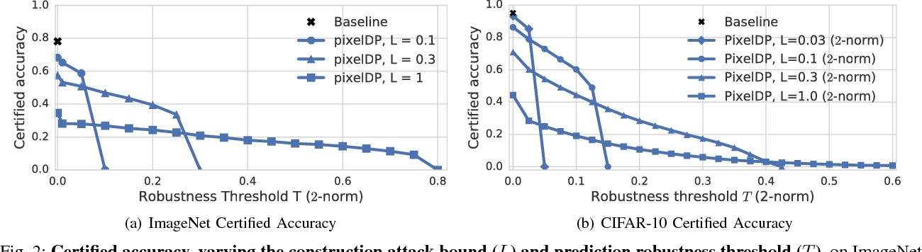 Figure 2 for Certified Robustness to Adversarial Examples with Differential Privacy