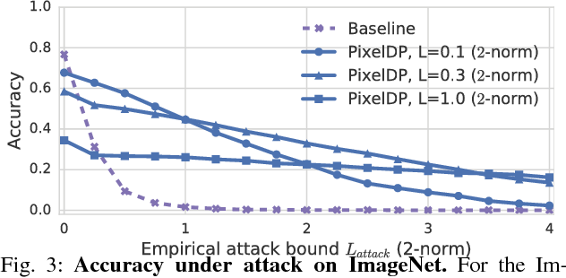 Figure 3 for Certified Robustness to Adversarial Examples with Differential Privacy