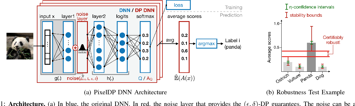 Figure 1 for Certified Robustness to Adversarial Examples with Differential Privacy