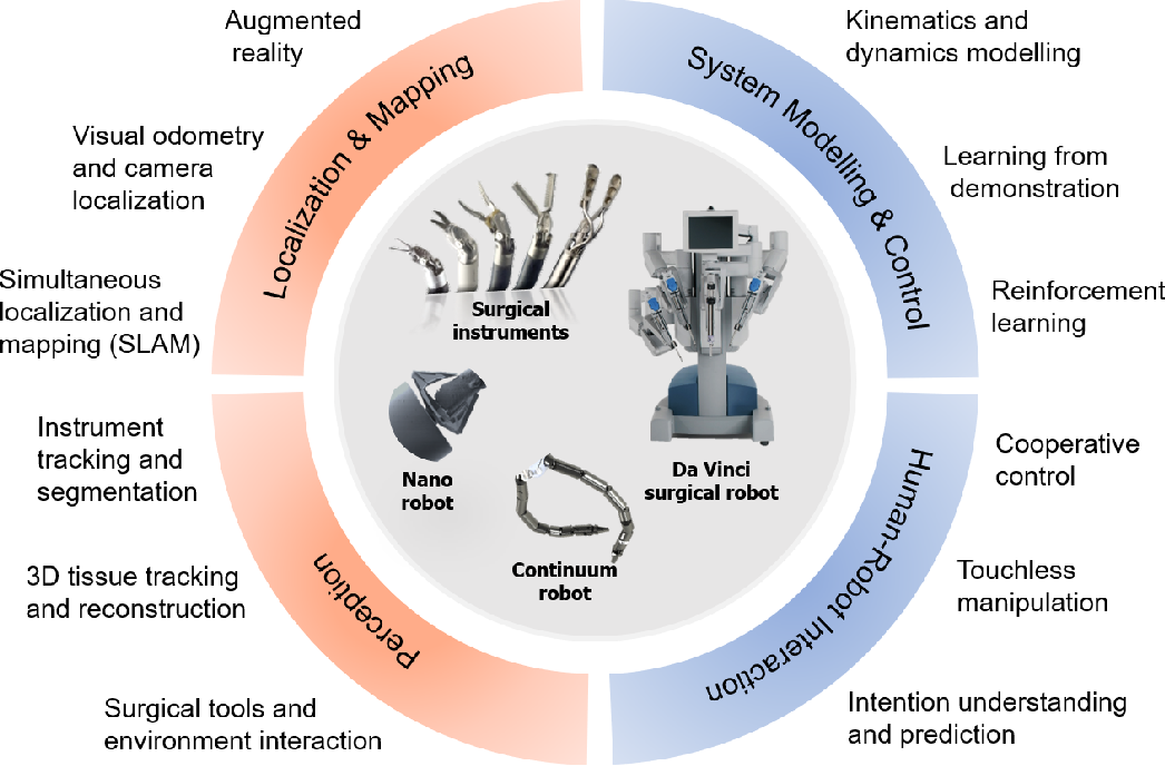 Figure 3 for Artificial Intelligence in Surgery
