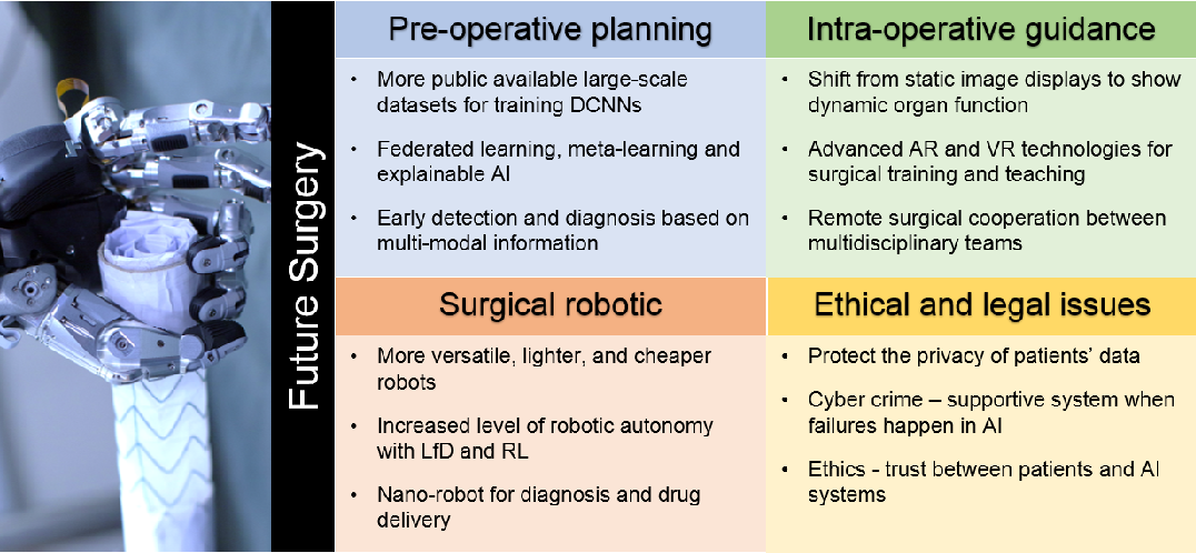 Figure 4 for Artificial Intelligence in Surgery