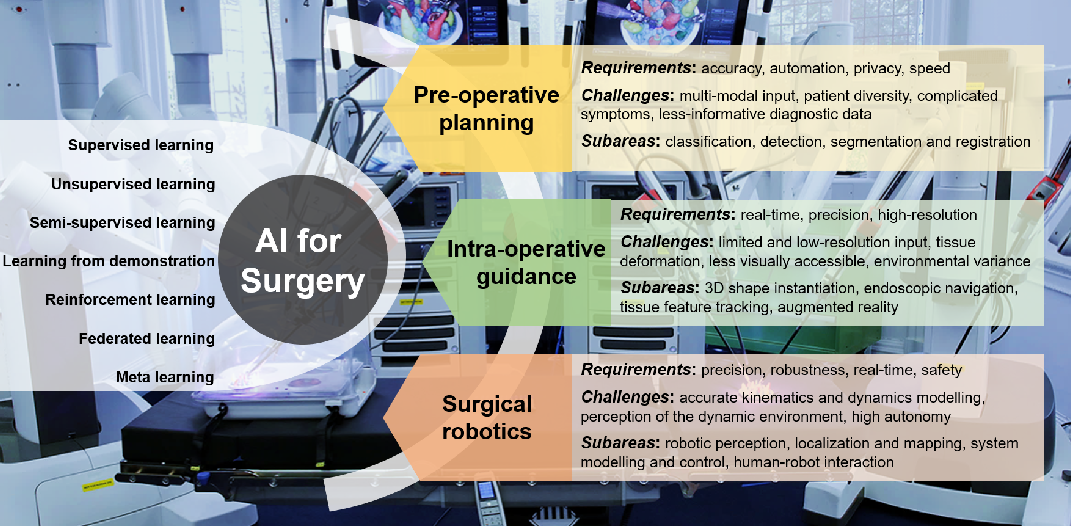 Figure 1 for Artificial Intelligence in Surgery