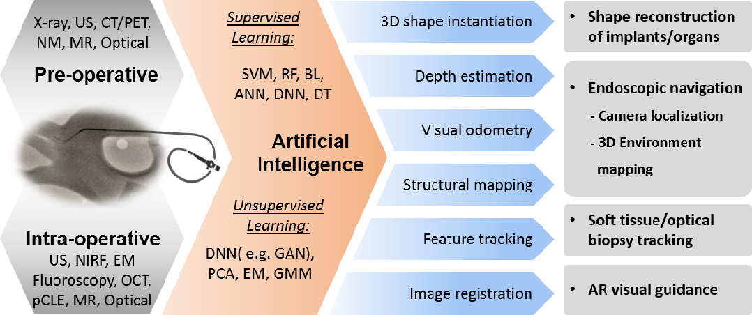 Figure 2 for Artificial Intelligence in Surgery