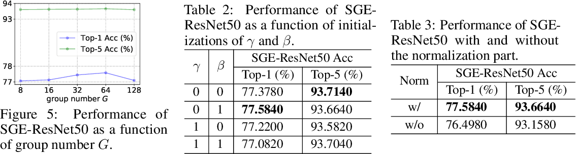 Figure 4 for Spatial Group-wise Enhance: Improving Semantic Feature Learning in Convolutional Networks