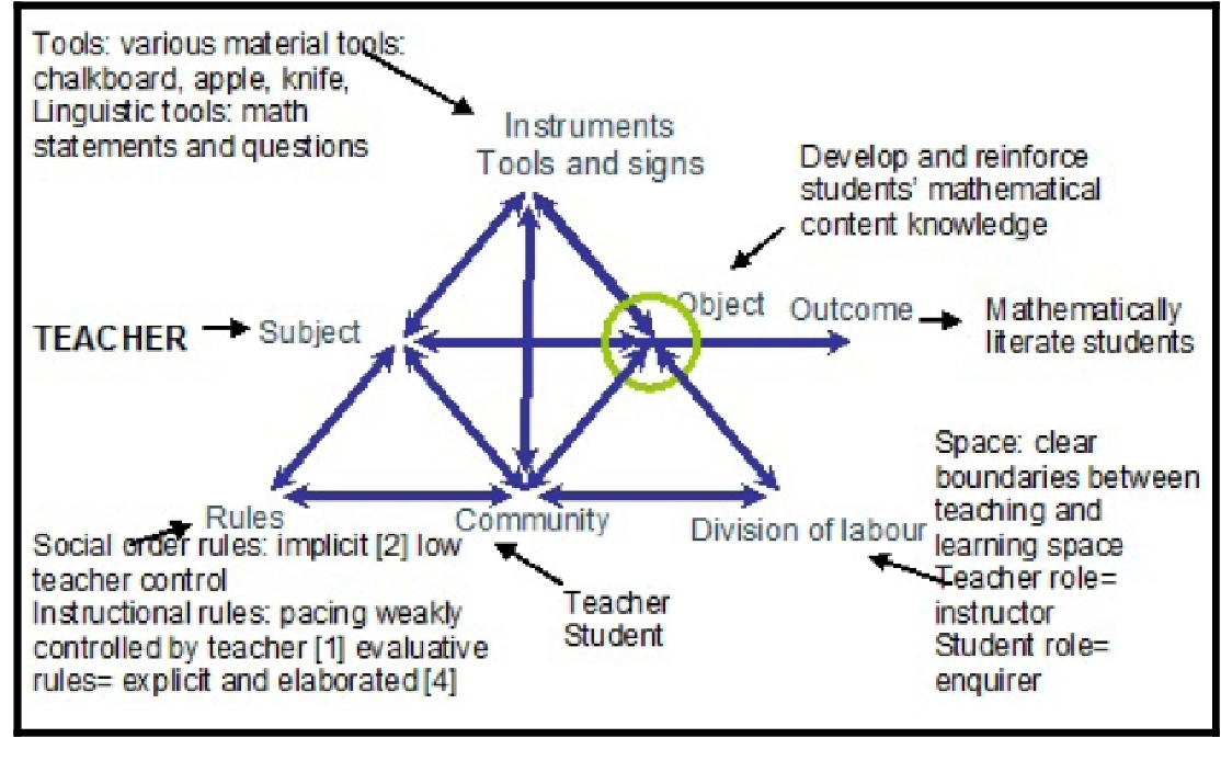 Figure 7 3 from Improving secondary students' revision of physics
