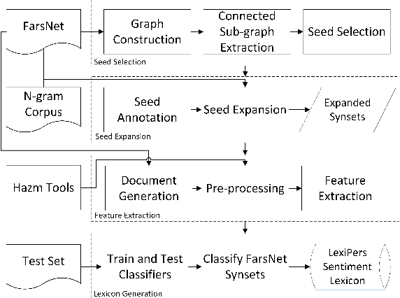 Figure 1 for LexiPers: An ontology based sentiment lexicon for Persian