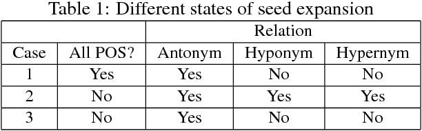 Figure 2 for LexiPers: An ontology based sentiment lexicon for Persian