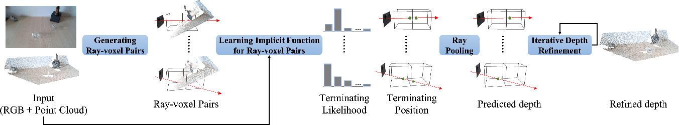 Figure 3 for RGB-D Local Implicit Function for Depth Completion of Transparent Objects