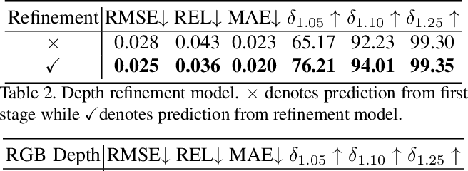 Figure 4 for RGB-D Local Implicit Function for Depth Completion of Transparent Objects