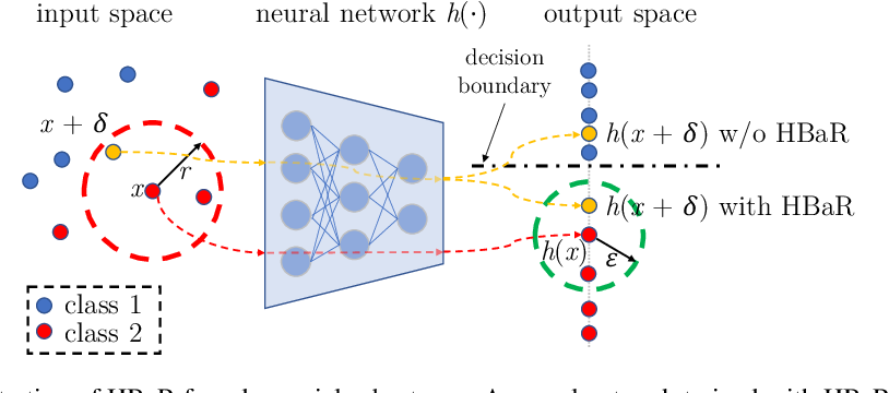 Figure 1 for Revisiting Hilbert-Schmidt Information Bottleneck for Adversarial Robustness