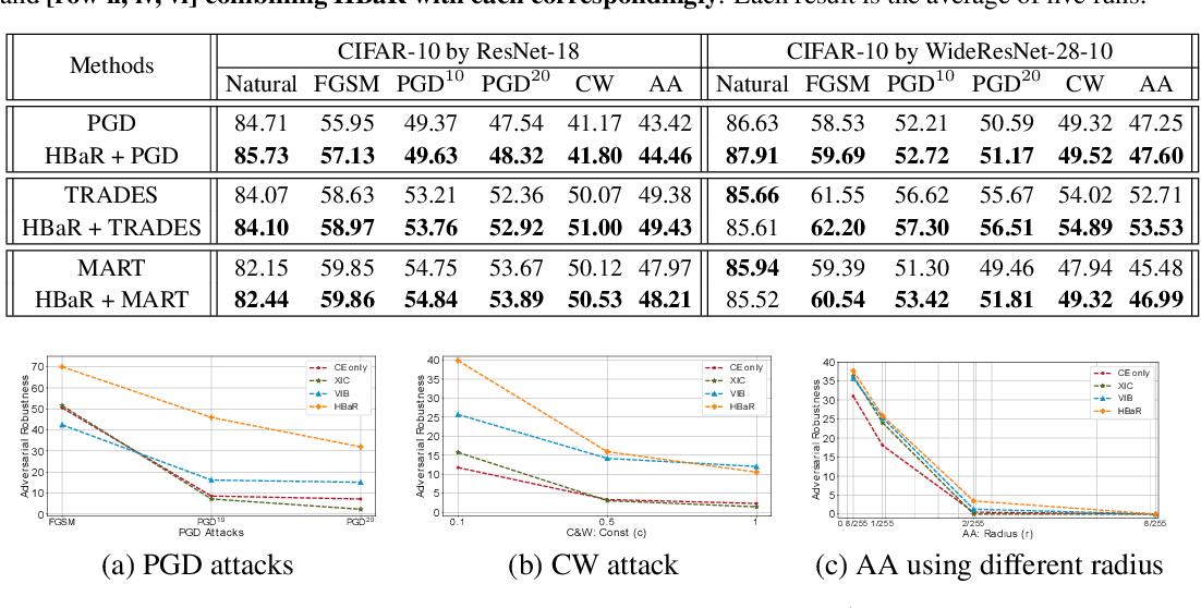 Figure 3 for Revisiting Hilbert-Schmidt Information Bottleneck for Adversarial Robustness
