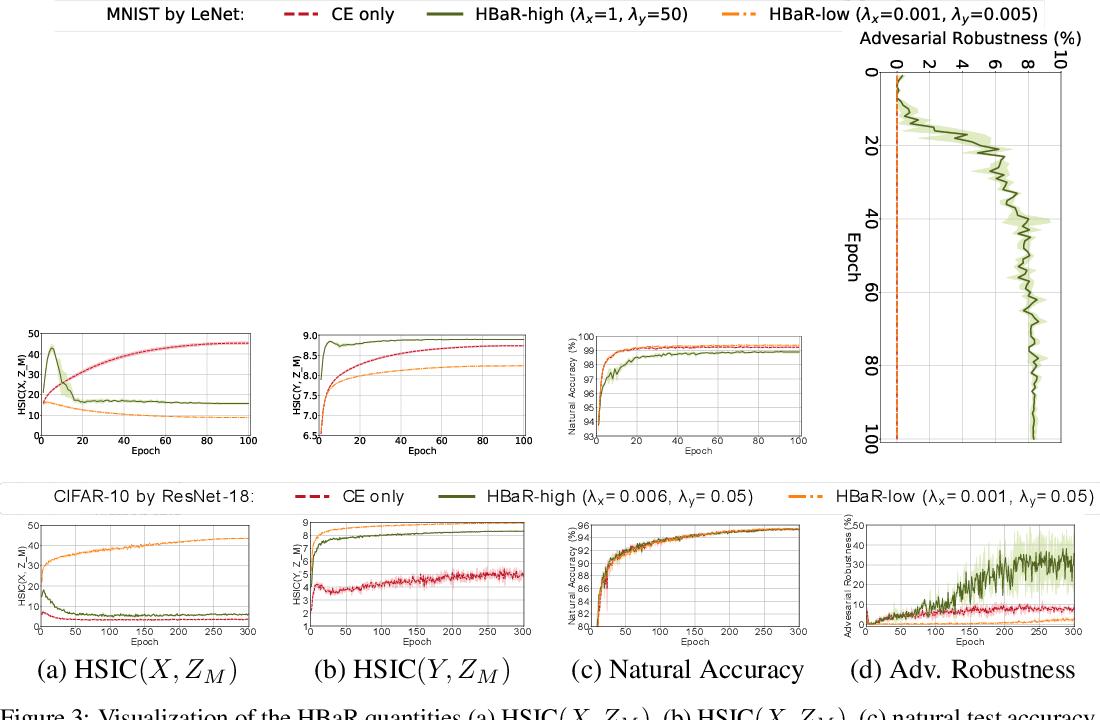 Figure 4 for Revisiting Hilbert-Schmidt Information Bottleneck for Adversarial Robustness
