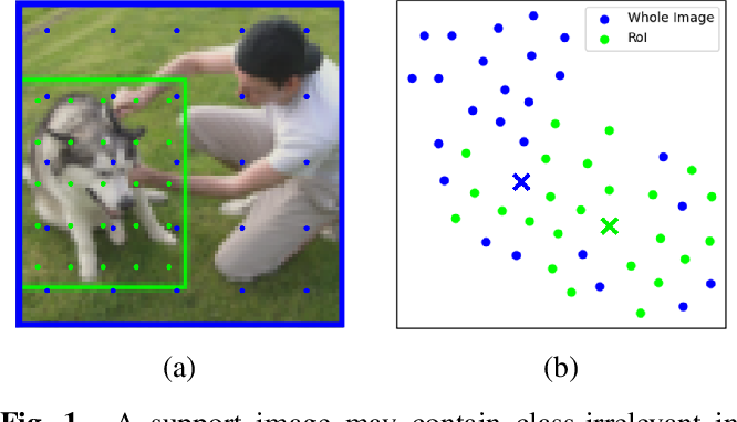 Figure 1 for Improving Few-shot Learning with Weakly-supervised Object Localization