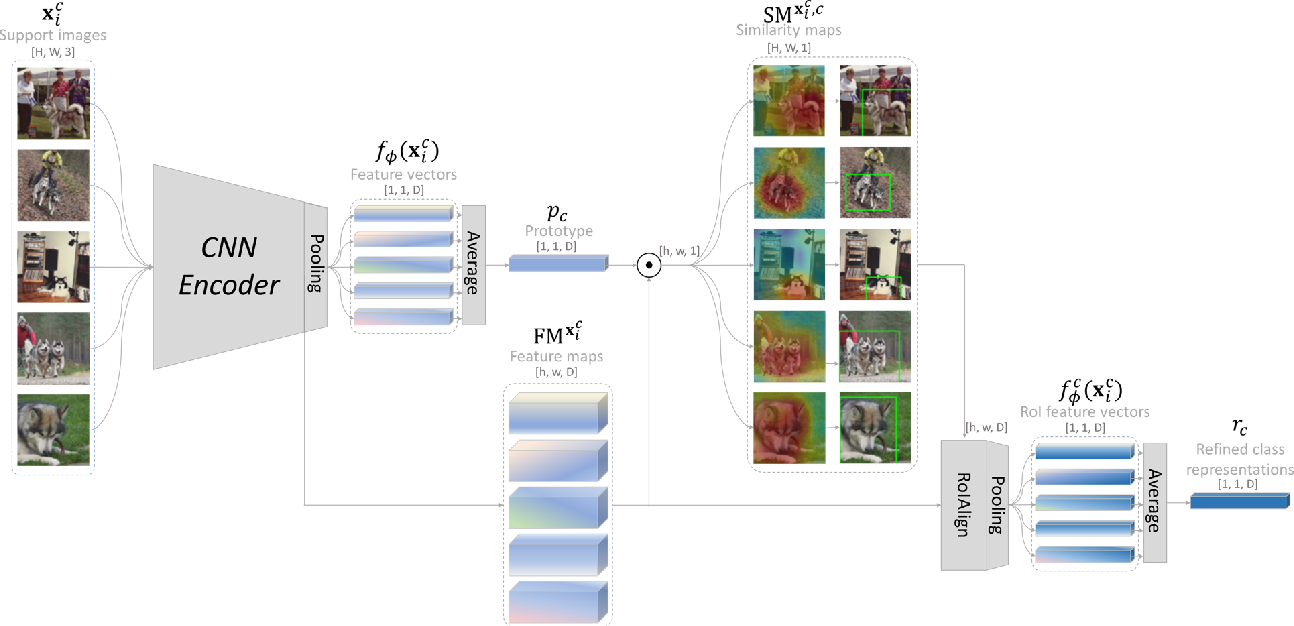Figure 3 for Improving Few-shot Learning with Weakly-supervised Object Localization