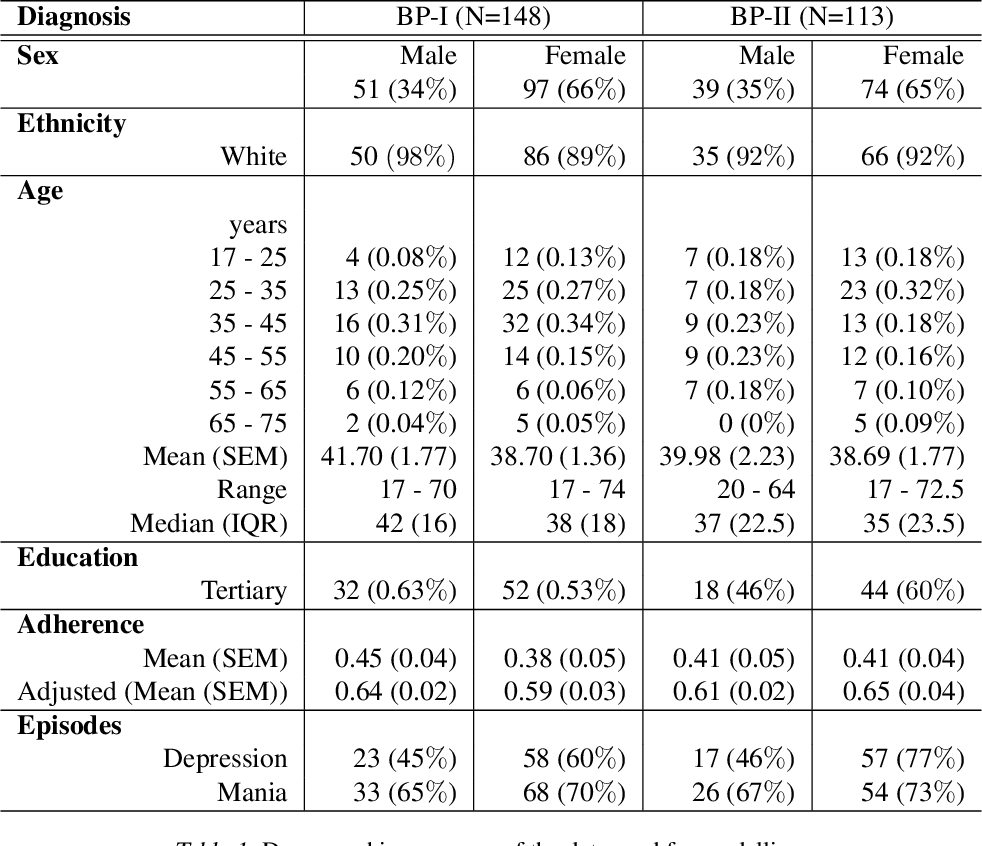 Figure 2 for Detecting early signs of depressive and manic episodes in patients with bipolar disorder using the signature-based model