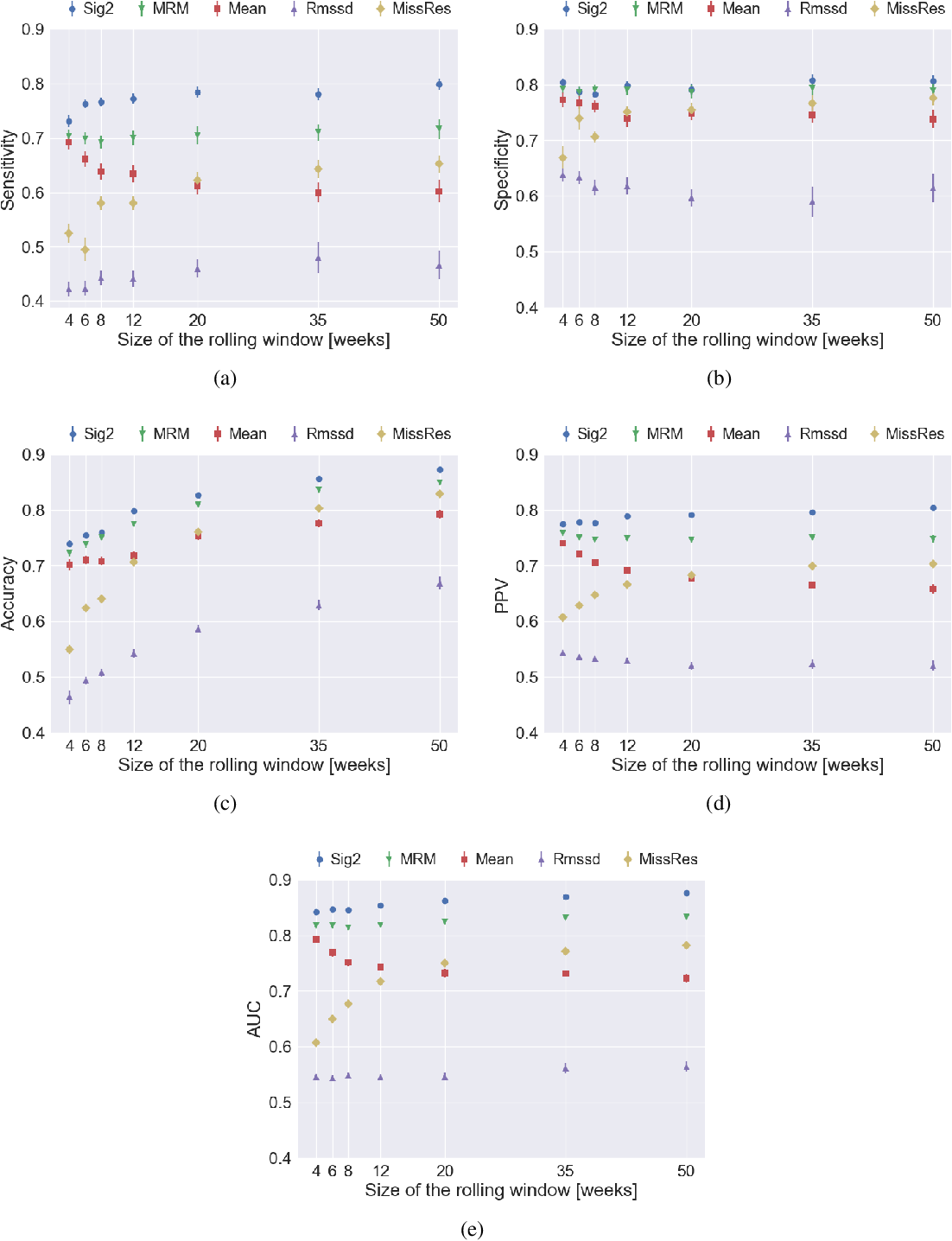 Figure 1 for Detecting early signs of depressive and manic episodes in patients with bipolar disorder using the signature-based model