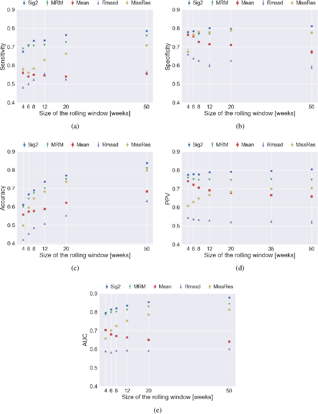 Figure 3 for Detecting early signs of depressive and manic episodes in patients with bipolar disorder using the signature-based model
