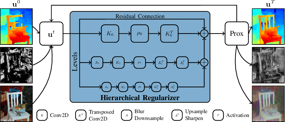 Figure 1 for Learned Collaborative Stereo Refinement
