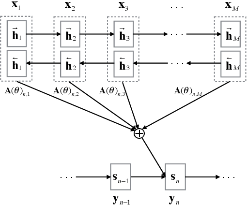 Figure 1 for Agreement-based Joint Training for Bidirectional Attention-based Neural Machine Translation
