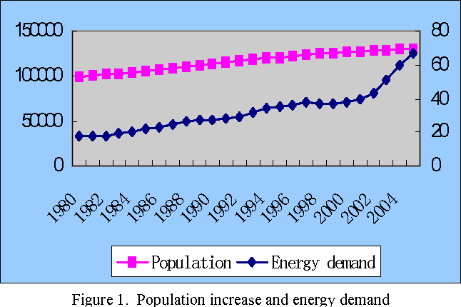 Figure 1. Population increase and energy demand