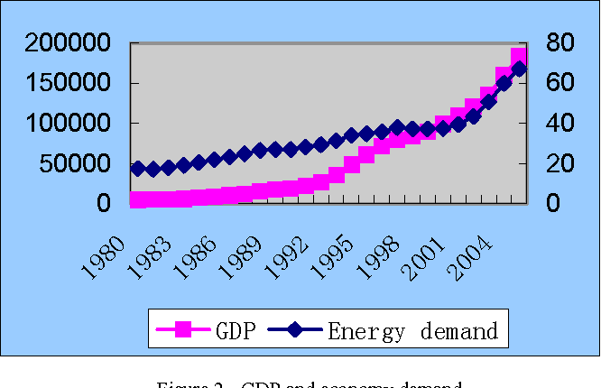 Figure 2. GDP and economy demand