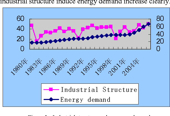 Figure 3. Industrial structure and economy demand