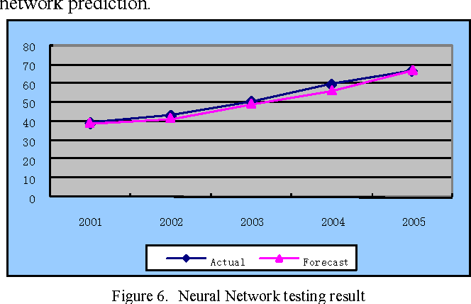 Figure 6. Neural Network testing result