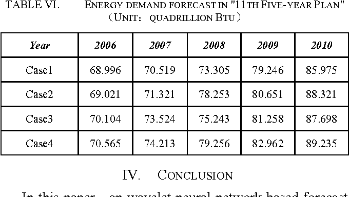 TABLE VI. ENERGY DEMAND FORECAST IN