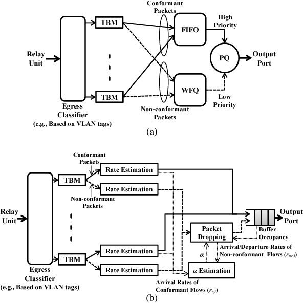 Figure 2 From On The Excess Bandwidth Allocation In Isp Traffic
