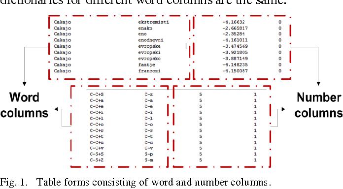 PDF] Novel LVCSR Decoder Based on Perfect Hash Automata and
