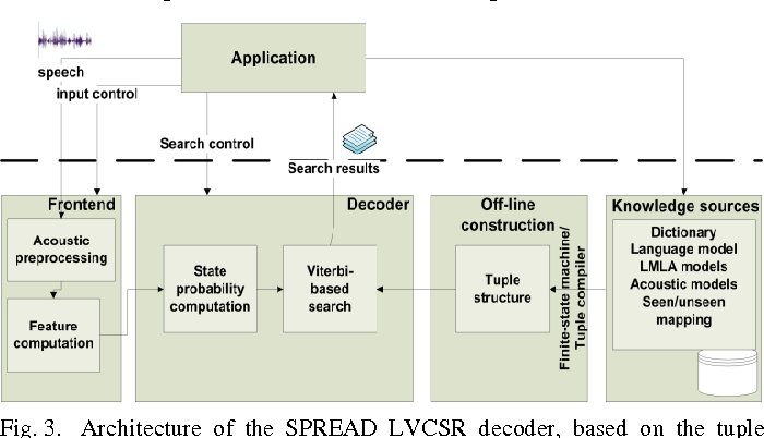 PDF] Novel LVCSR Decoder Based on Perfect Hash Automata and Tuple