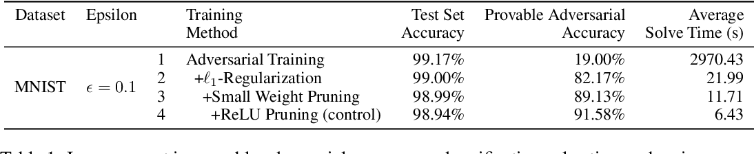Figure 1 for Training for Faster Adversarial Robustness Verification via Inducing ReLU Stability