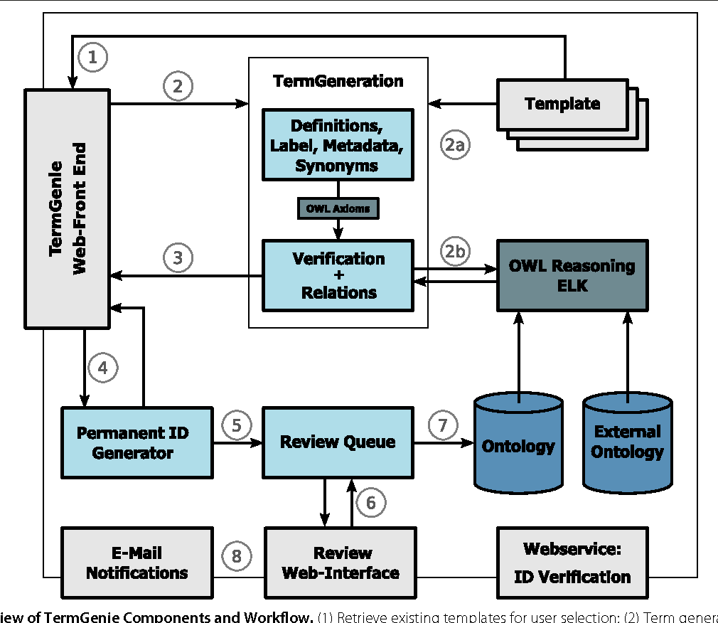 TermGenie – a web-application for pattern-based ontology class ...