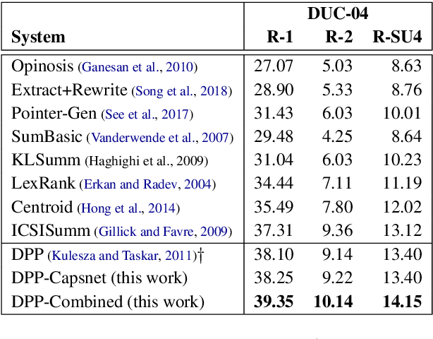 Figure 2 for Improving the Similarity Measure of Determinantal Point Processes for Extractive Multi-Document Summarization