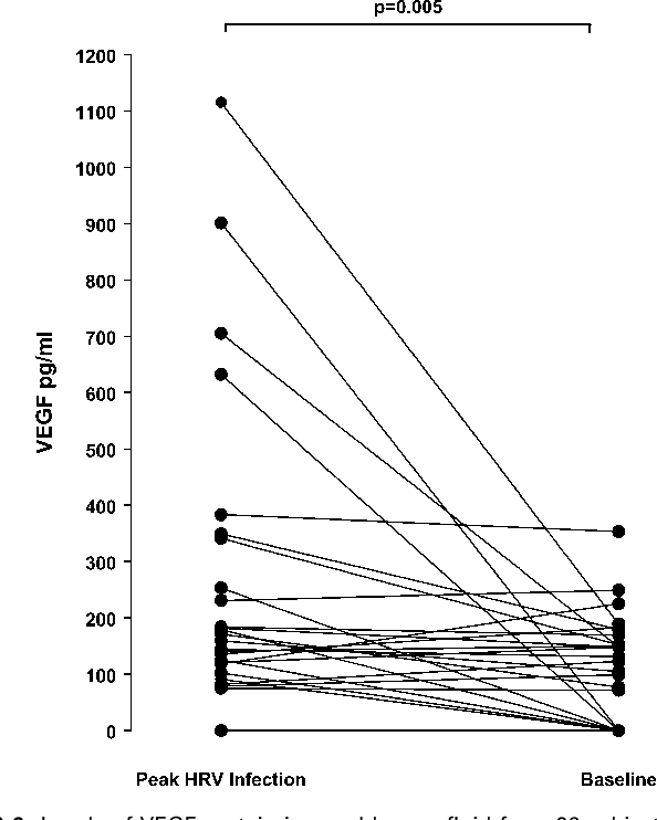 FIG 6. Levels of VEGF protein in nasal lavage fluid from 26 subjects with natural HRV infections both at the time of peak symptoms and at baseline 4 weeks after symptom resolution. Horizontal bars represent mean values.