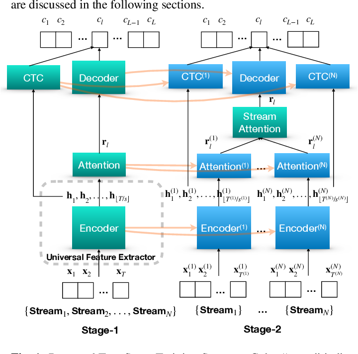 Figure 1 for A practical two-stage training strategy for multi-stream end-to-end speech recognition
