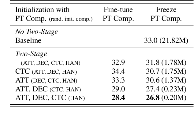 Figure 4 for A practical two-stage training strategy for multi-stream end-to-end speech recognition