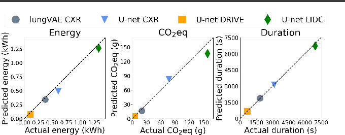 Figure 1 for Carbontracker: Tracking and Predicting the Carbon Footprint of Training Deep Learning Models