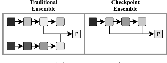 Figure 1 for Checkpoint Ensembles: Ensemble Methods from a Single Training Process