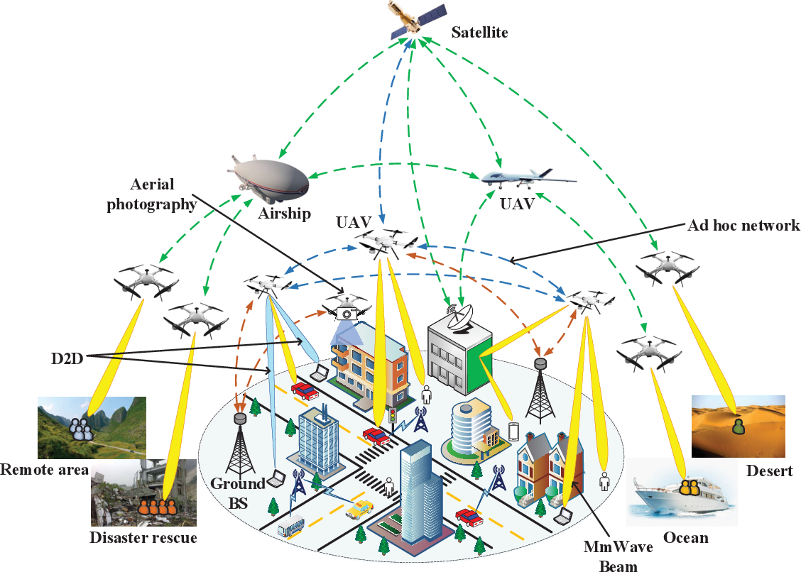 Figure 1 for A Survey on Millimeter-Wave Beamforming Enabled UAV Communications and Networking