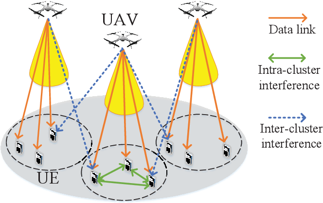 Figure 4 for A Survey on Millimeter-Wave Beamforming Enabled UAV Communications and Networking