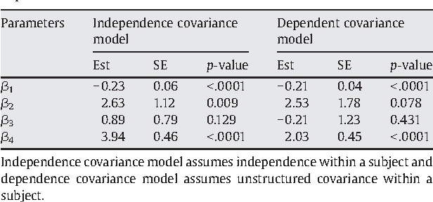 Table 1 Fitted results of the semi-parametric models from independence and dependence covariance