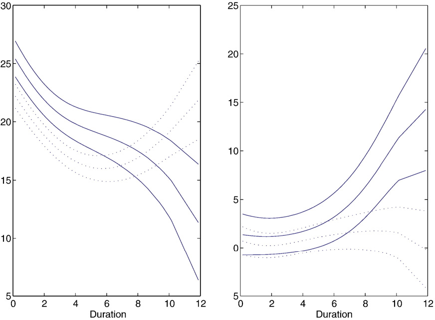 Fig. 1. Varying coefficient estimates. (Left and right panels are for the intercept and G the two-step estimator incorporating dependence covariance structure. Dashed line independence covariance structure.