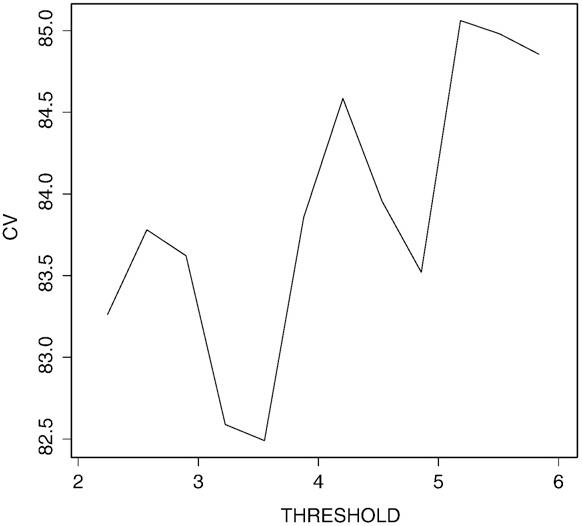 Fig. 2. Cross-validation estimation of model prediction errors versus threshold values of disease duration (DURDIS).