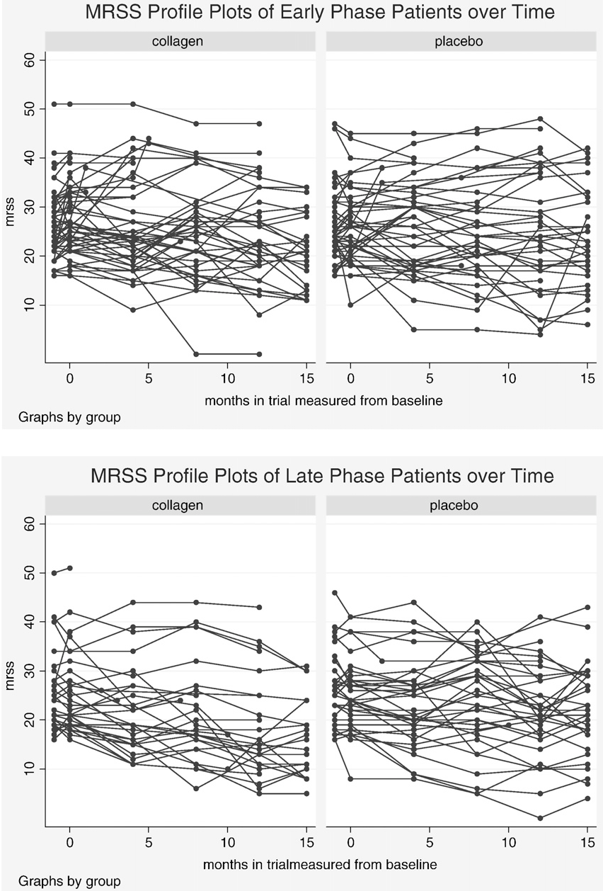 Fig. 3. MRSS profile plot over time by treatmen